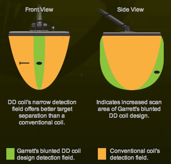 Coil detection fields